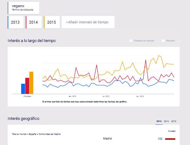 "Gráfico ""Google Trends"" para término vegano"
