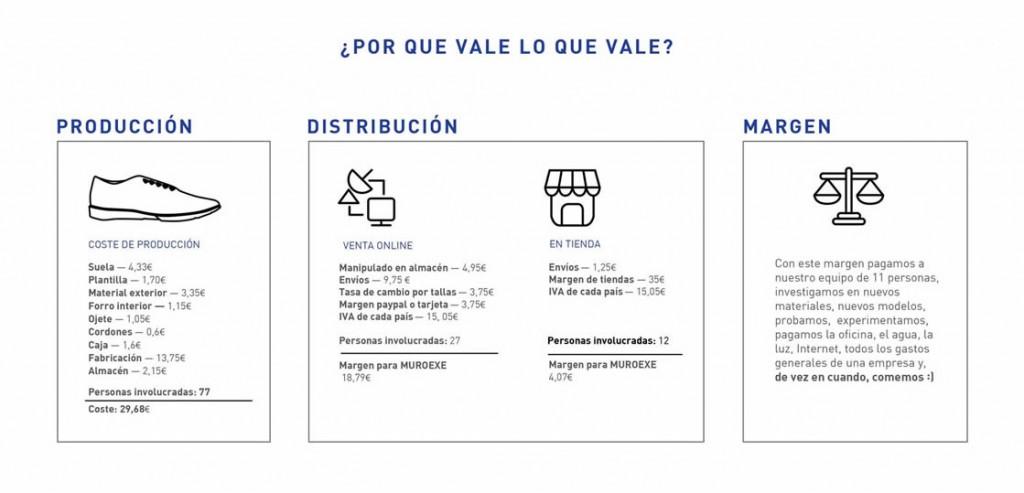 Coste de fabricación de las zapatillas de Muroexe