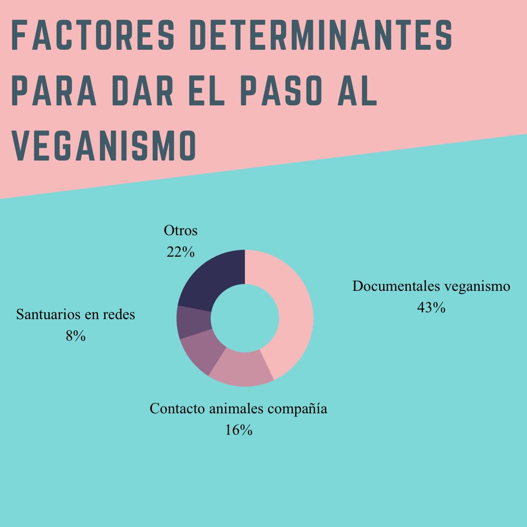 """Estudio """"Veganismo en España"""": el 83 % de las personas entrevistadas lo son por los animales"""