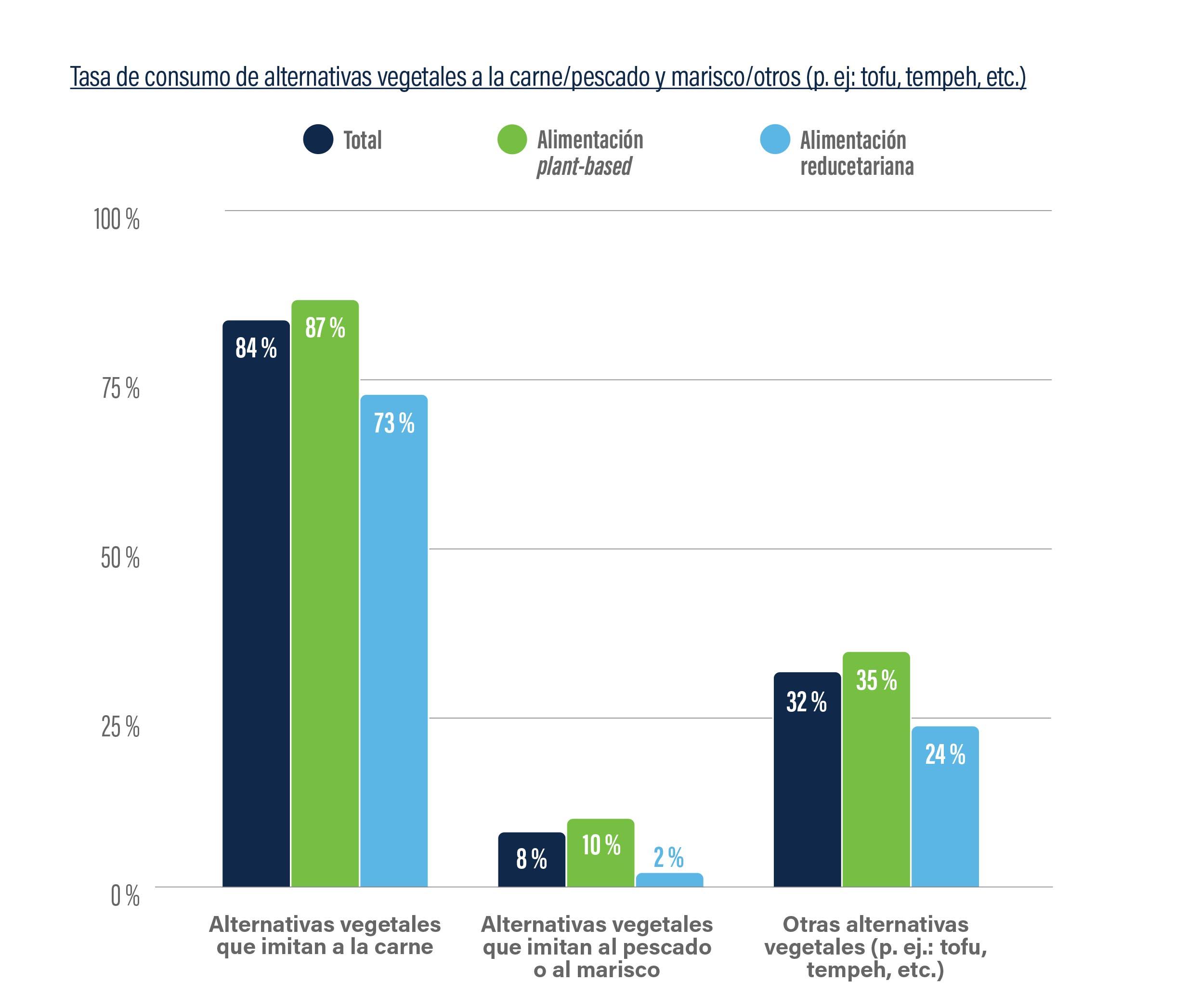 ¿Qué nos dice la Encuesta de consumidores de alternativas vegetales en España?